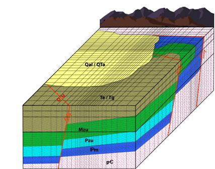 Image-Groundwater Modeling
